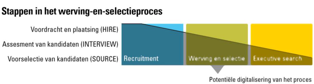 Stappen in het werving-en-selectieproces ABN Amro