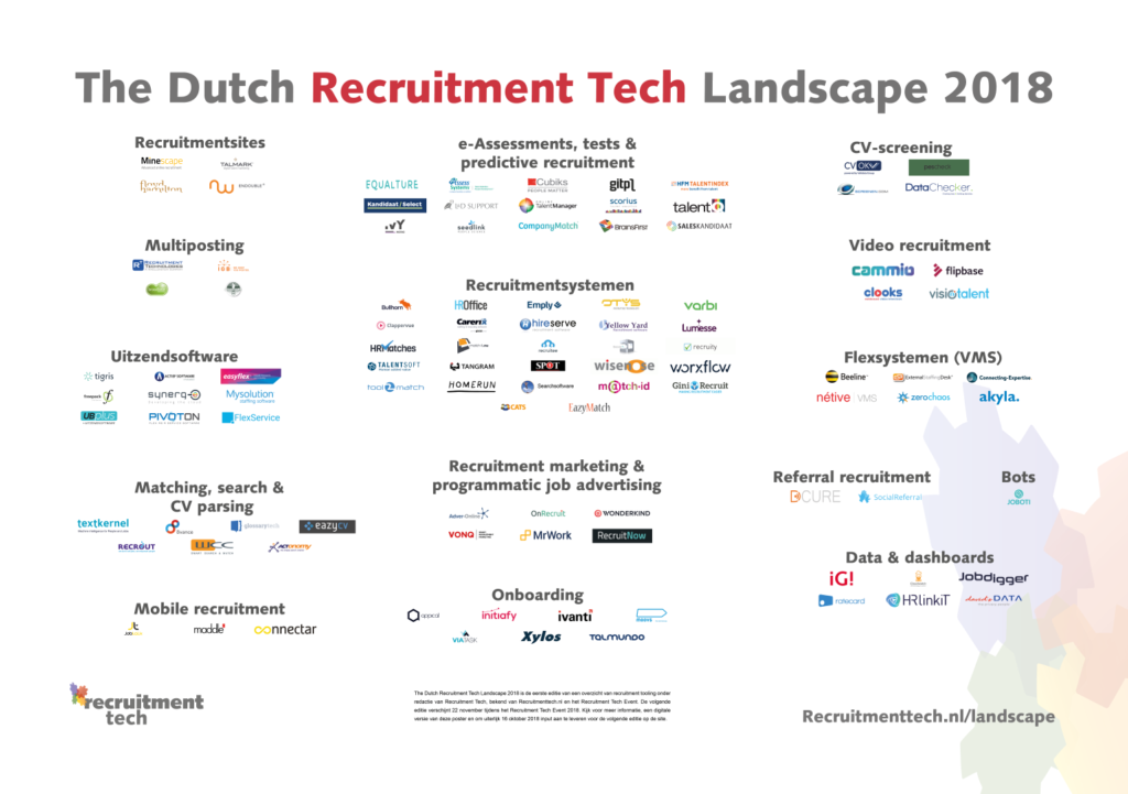 Dutch Recruitment Tech Landscape 2018