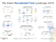 The Dutch Recruitment Tech Landscape 2019 maakt beschikbare tech inzichtelijk