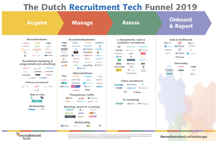 Nieuwe Landscape online: The Dutch Recruitment Tech Funnel 2019