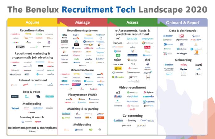 Download The Benelux Recruitment Tech Landscape 2020: hét leveranciersoverzicht van recruitmenttechnologie