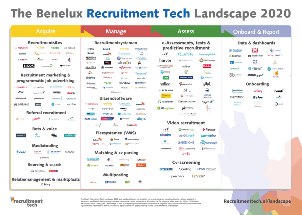 The Benelux Recruitment Tech Landscape 2020