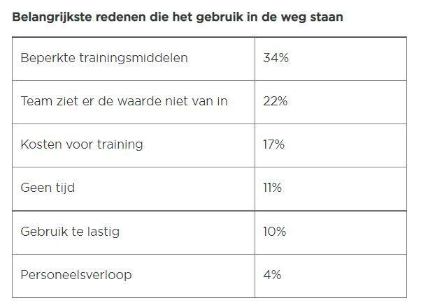 Friday Fact: Beperkte trainingsmiddelen staan gebruik recruitment tech in de weg